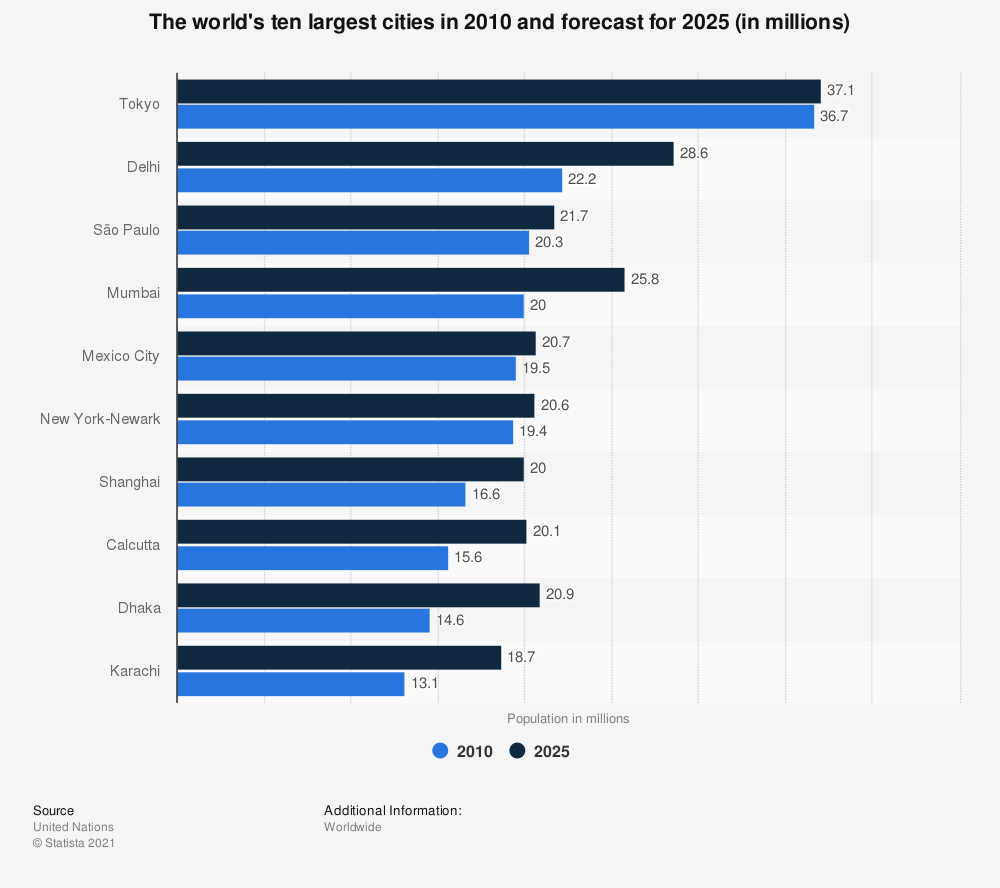 Statistic: The world's ten largest cities in 2010 and forecast for 2025 (in millions) | Statista