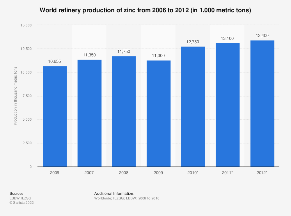 Statistic: World refinery production of zinc from 2006 to 2012 (in 1,000 metric tons) | Statista