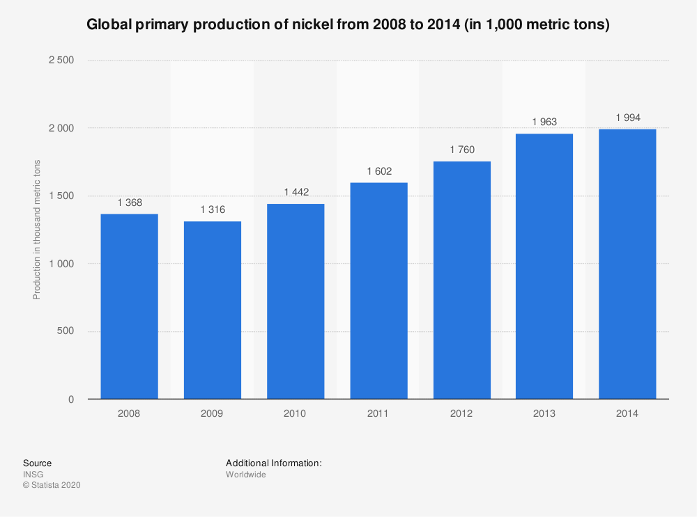 Statistic: Global primary production of nickel from 2008 to 2014 (in 1,000 metric tons) | Statista