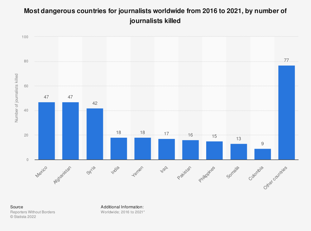 Statistic: Number of journalists killed worldwide in 2018, by country | Statista