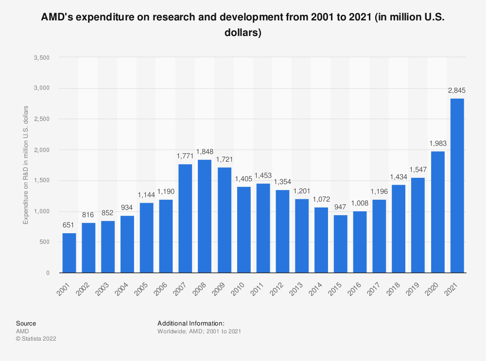 Statistic: AMD's expenditure on research and development from 2001 to 2018 (in million U.S. dollars) | Statista