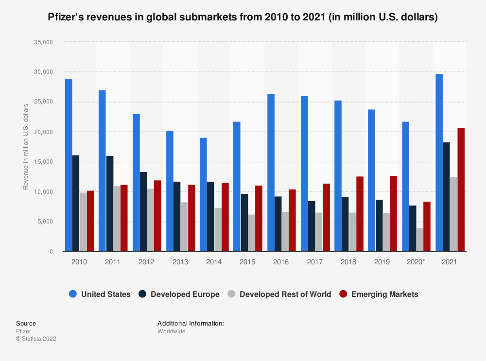 Pfizer revenue by regional submarkets 2010-2018 | Statista