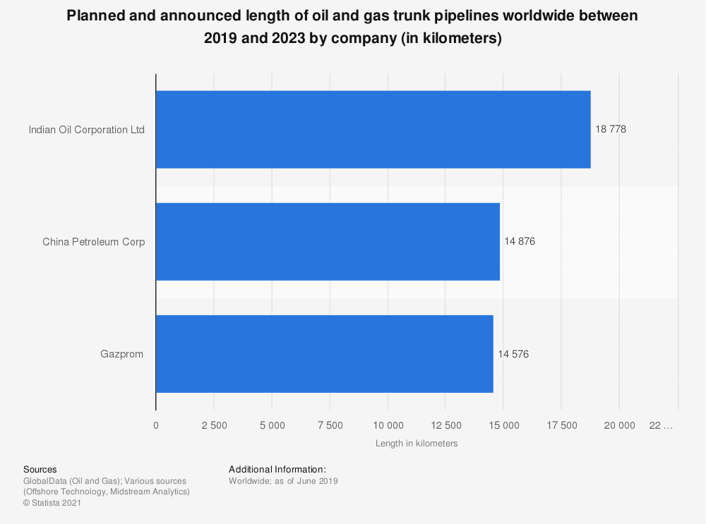 Statistic: Planned and announced length of oil and gas trunk pipelines worldwide between 2019 and 2023 by company (in kilometers) | Statista