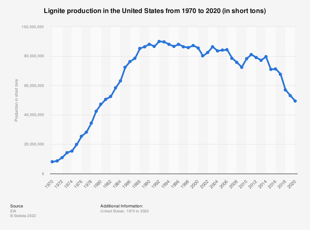 Statistic: Lignite production in the United States from 1990 to 2017 (in million metric tons)   Statista