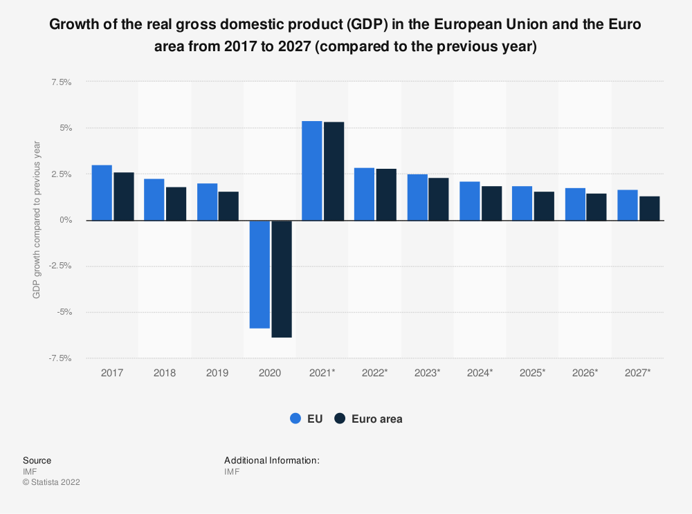 Statistic: Growth of the real gross domestic product (GDP) in the European Union and the Euro area from 2014 to 2024 (compared to the previous year) | Statista