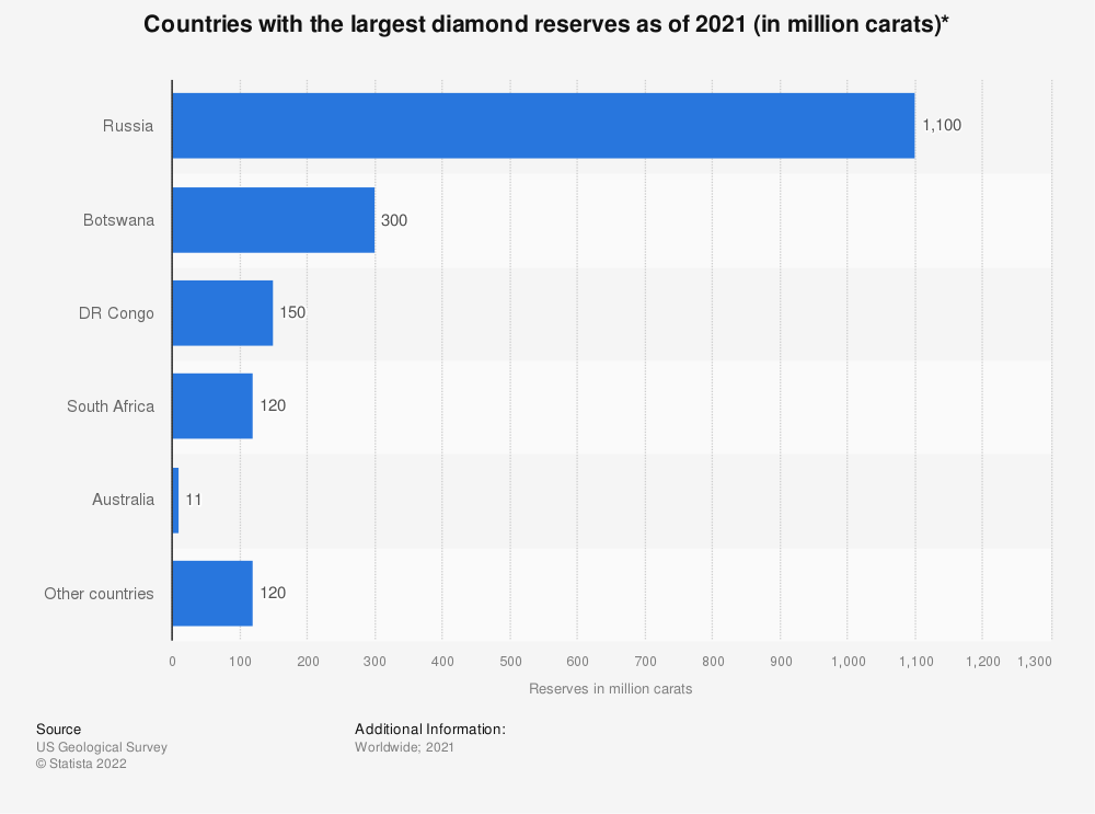 Statistic: Countries with the largest diamond reserves as of 2020 (in million carats)* | Statista