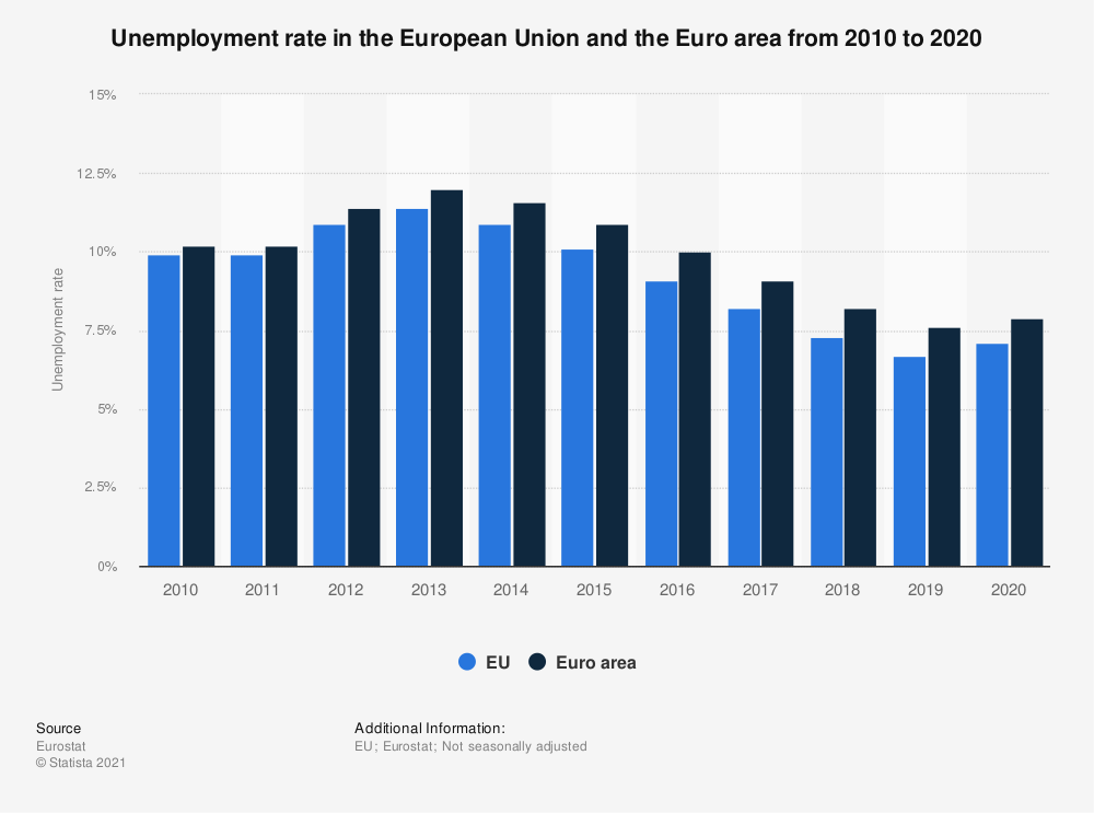 Statistic: Unemployment rate in the European Union and the Euro area from 2009 to 2019 | Statista