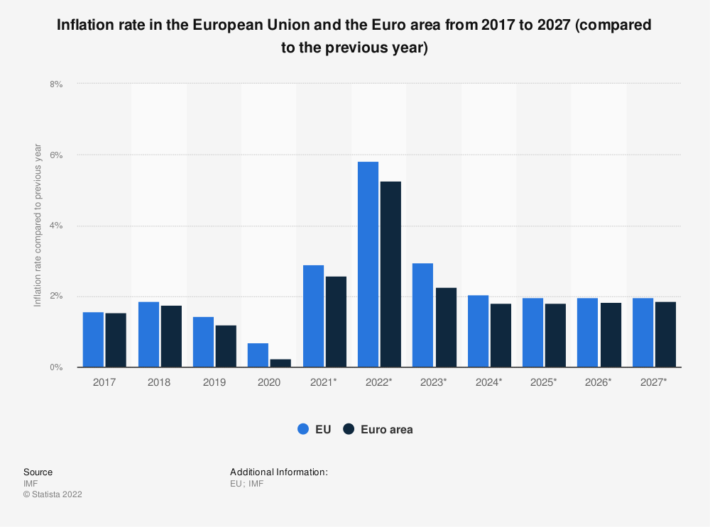 Statistic: Inflation rate in the European Union and the Euro area from 2014 to 2024 (compared to the previous year) | Statista