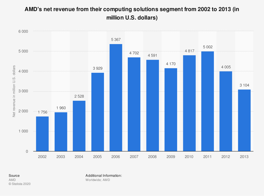 Statistic: AMD's net revenue from their computing solutions segment from 2002 to 2013 (in million U.S. dollars) | Statista
