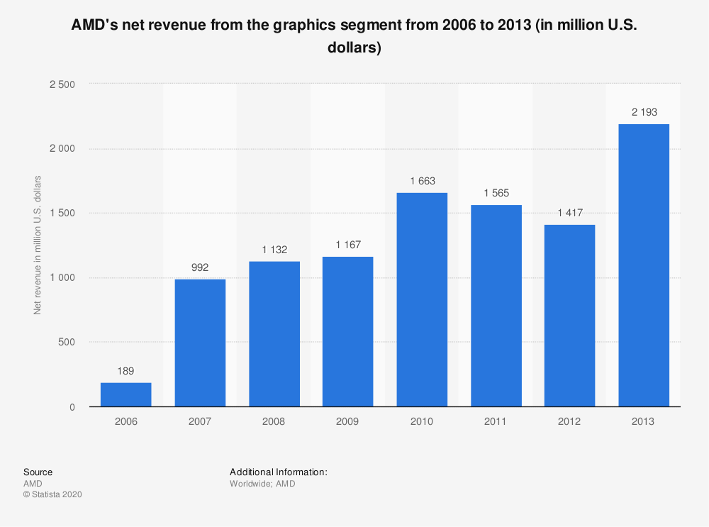Statistic: AMD's net revenue from the graphics segment from 2006 to 2013 (in million U.S. dollars) | Statista