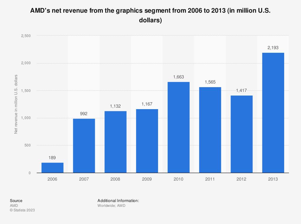 Amd Graphics Segment Net Revenue 2006 2013 Statistic