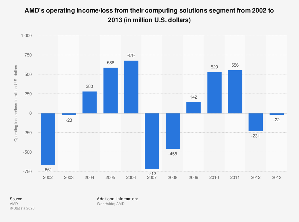 Statistic: AMD's operating income/loss from their computing solutions segment from 2002 to 2013 (in million U.S. dollars) | Statista