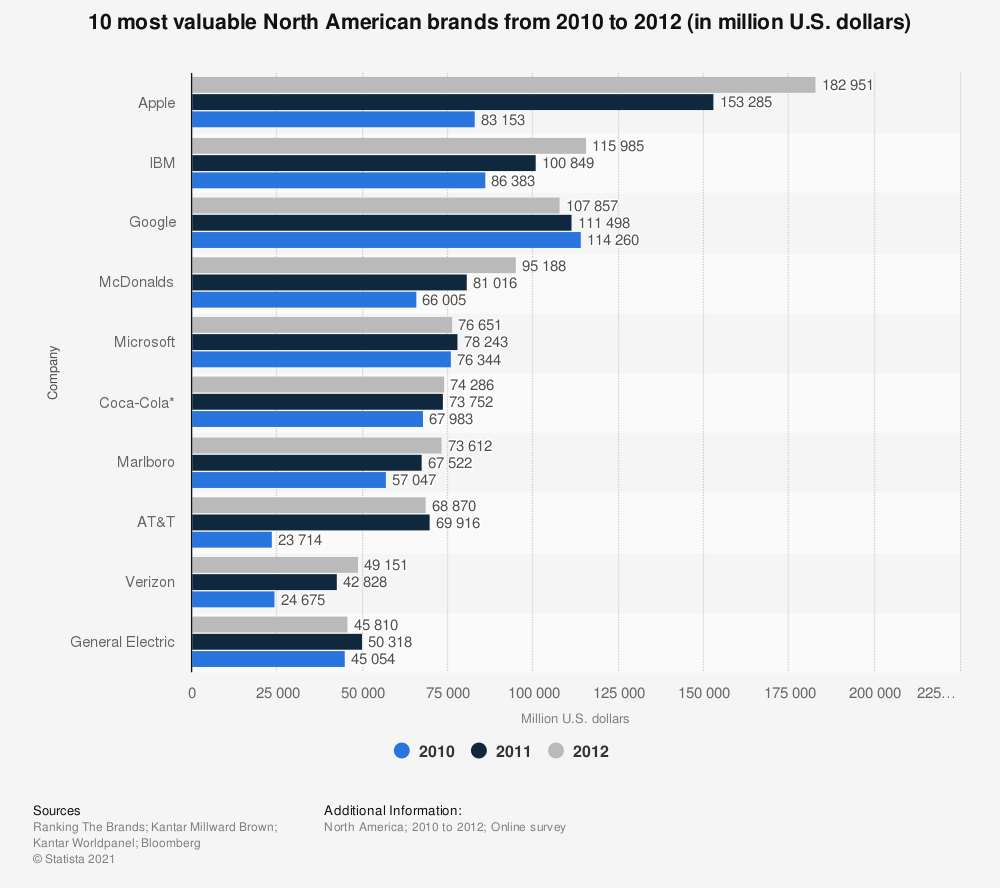Statistic: 10 most valuable North American brands from 2010 to 2012 (in million U.S. dollars) | Statista