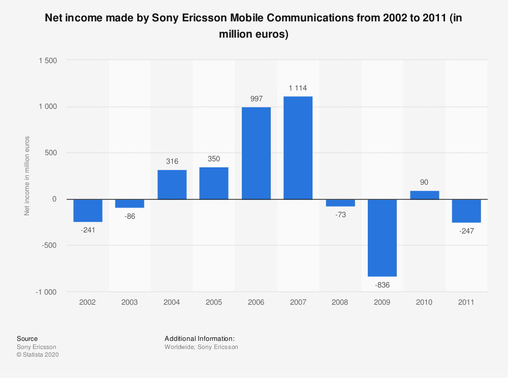 Statistic: Net income made by Sony Ericsson Mobile Communications from 2002 to 2011 (in million euros) | Statista