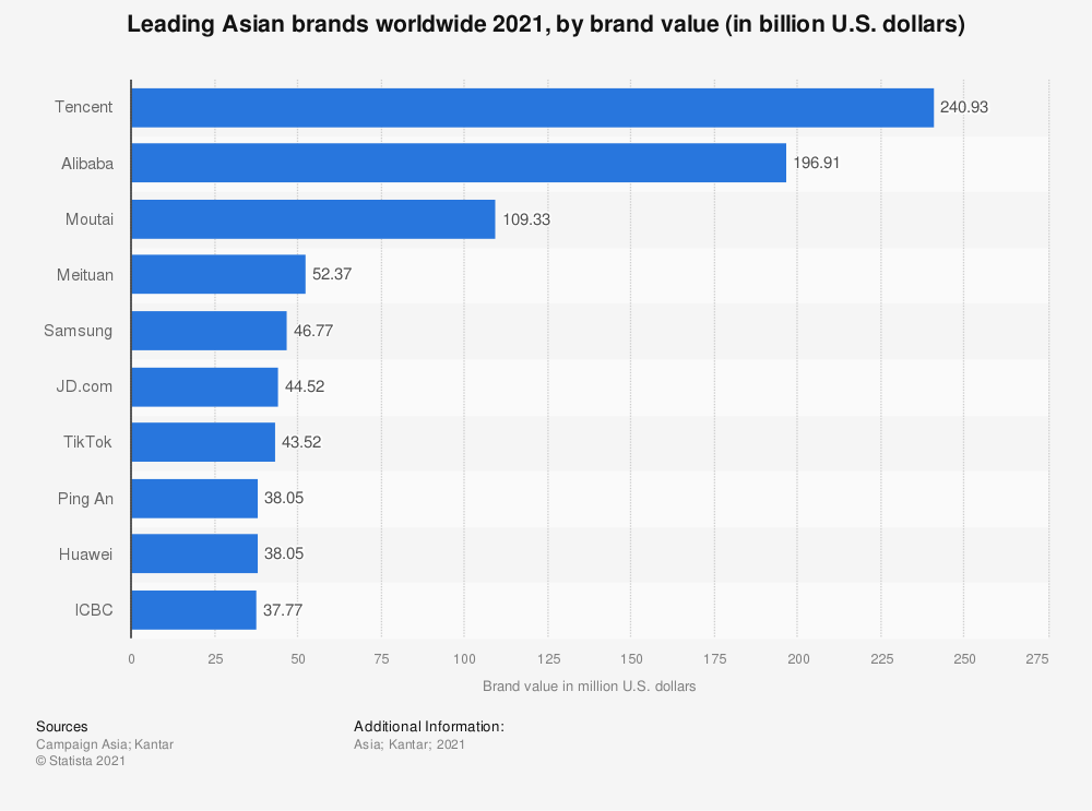Statistic: Brand value of the leading 10 companies of Asia in 2019 (in billion U.S. dollars) | Statista