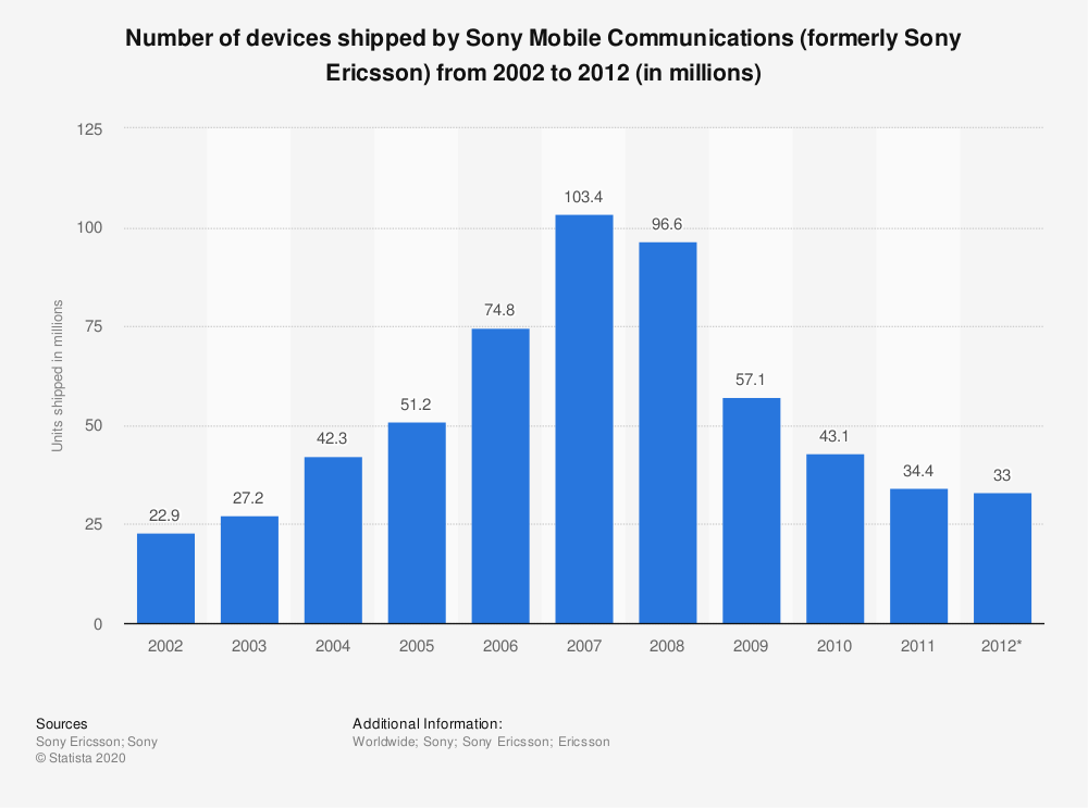 Statistic: Number of devices shipped by Sony Mobile Communications (formerly Sony Ericsson) from 2002 to 2012 (in millions) | Statista