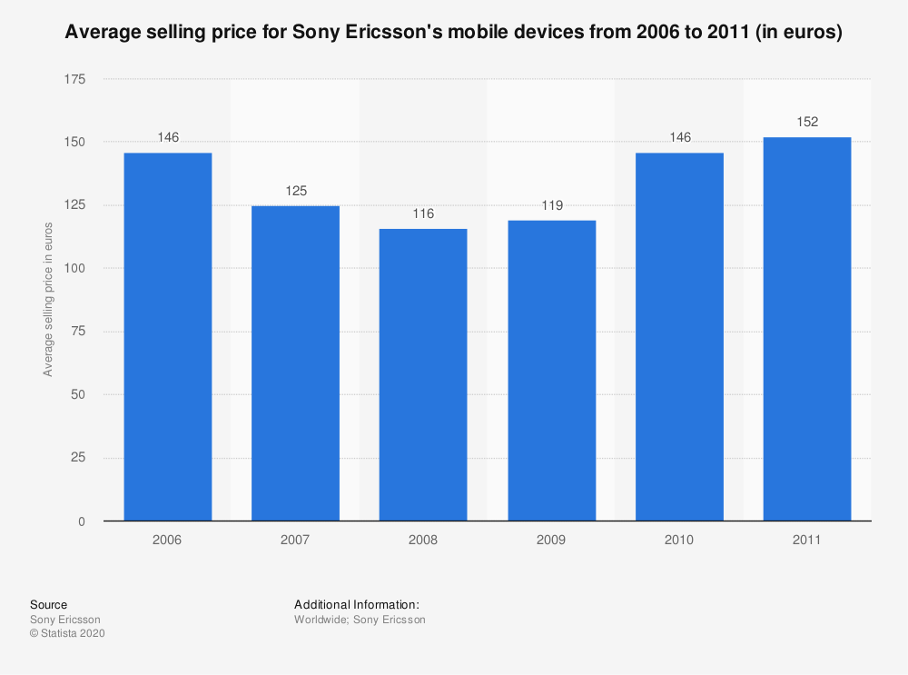 Statistic: Average selling price for Sony Ericsson's mobile devices from 2006 to 2011 (in euros) | Statista