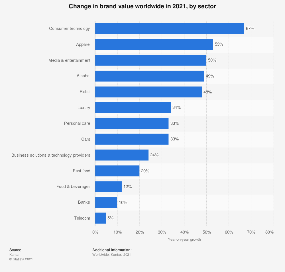 Statistic: Brand value growth compared to the previous year worldwide in 2019, by sector | Statista