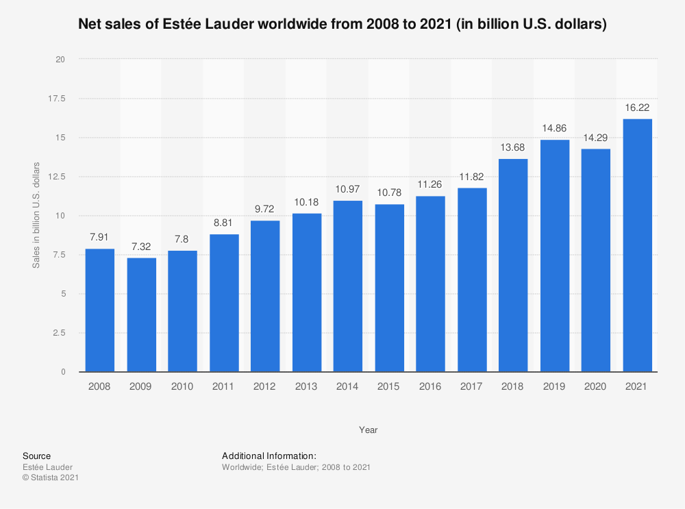 Statistic: Net sales of Estée Lauder worldwide from 2008 to 2019 (in billion U.S. dollars) | Statista
