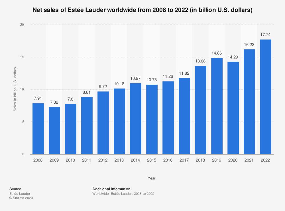 Statistic: Net sales of Estée Lauder worldwide from 2008 to 2018 (in billion U.S. dollars) | Statista