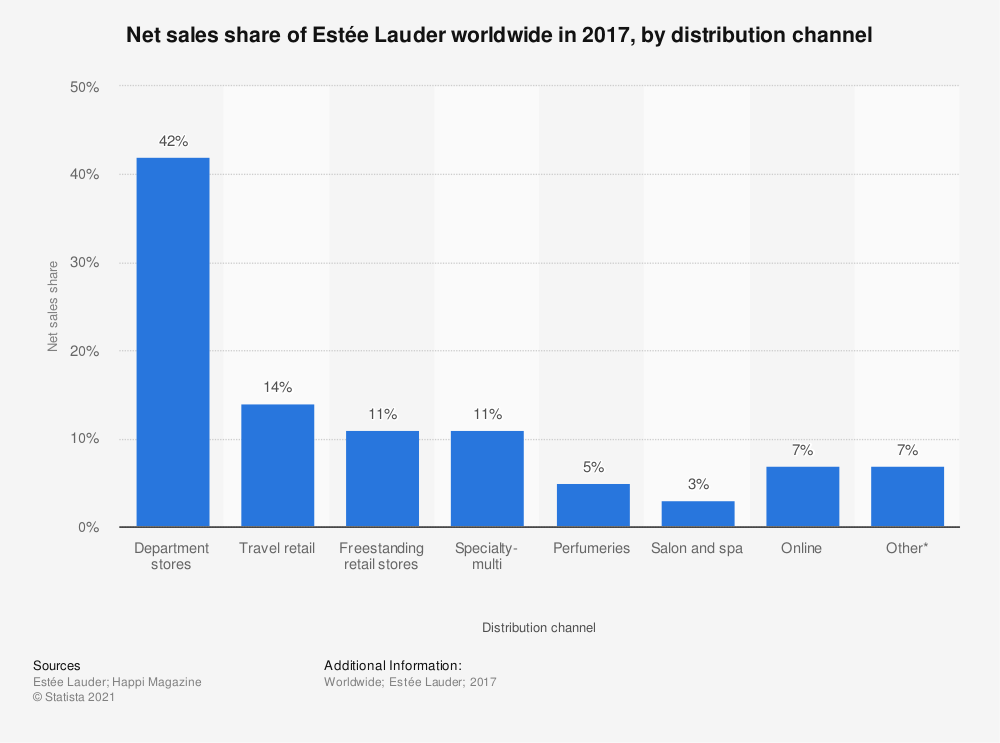 Statistic: Net sales share of Estée Lauder worldwide in 2017, by distribution channel | Statista