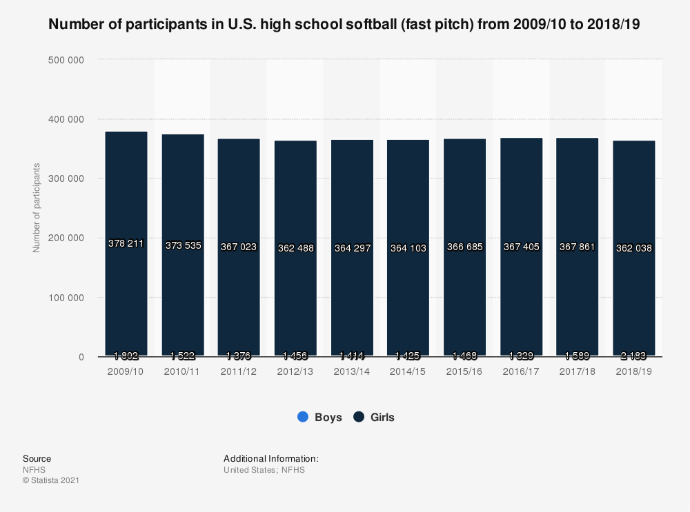 Statistic: Number of participants in U.S. high school softball (fast pitch) from 2009/10 to 2017/18 | Statista
