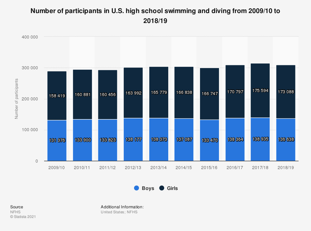 Statistic: Number of participants in U.S. high school swimming and diving from 2009/10 to 2018/19 | Statista