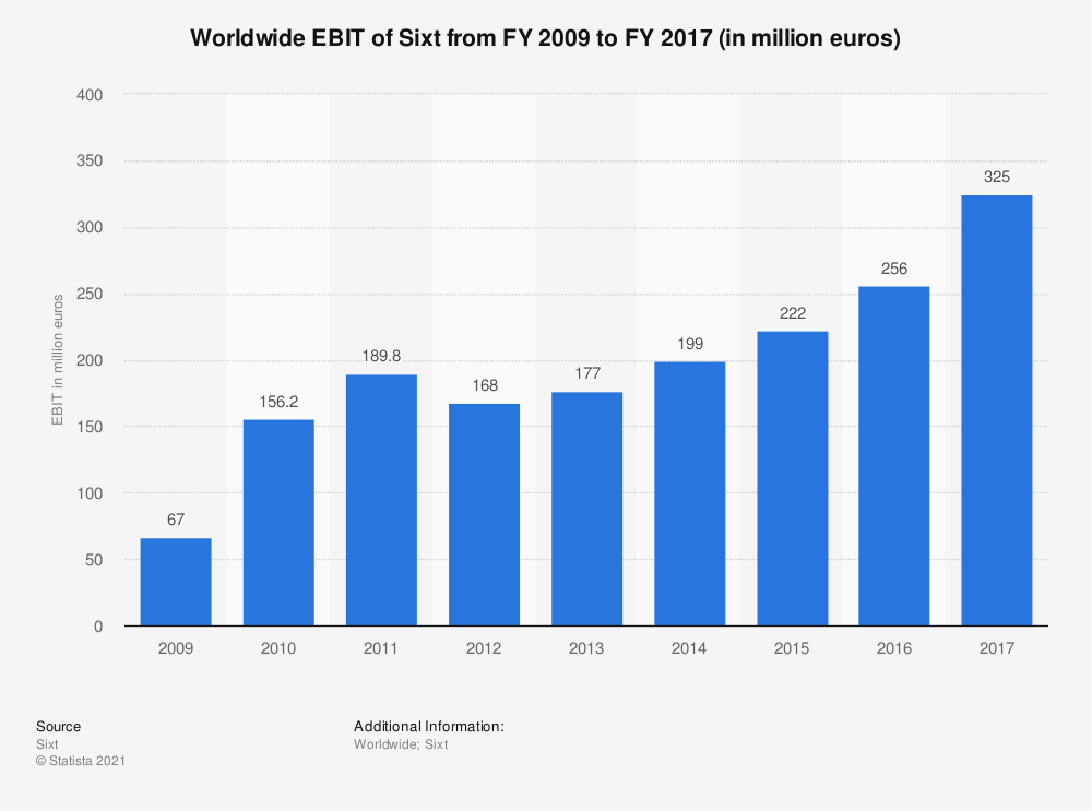 Statistic: Worldwide EBIT of Sixt from FY 2009 to FY 2017 (in million euros) | Statista