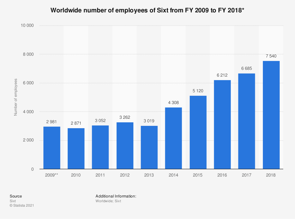 Statistic: Worldwide number of employees of Sixt from FY 2009 to FY 2018* | Statista