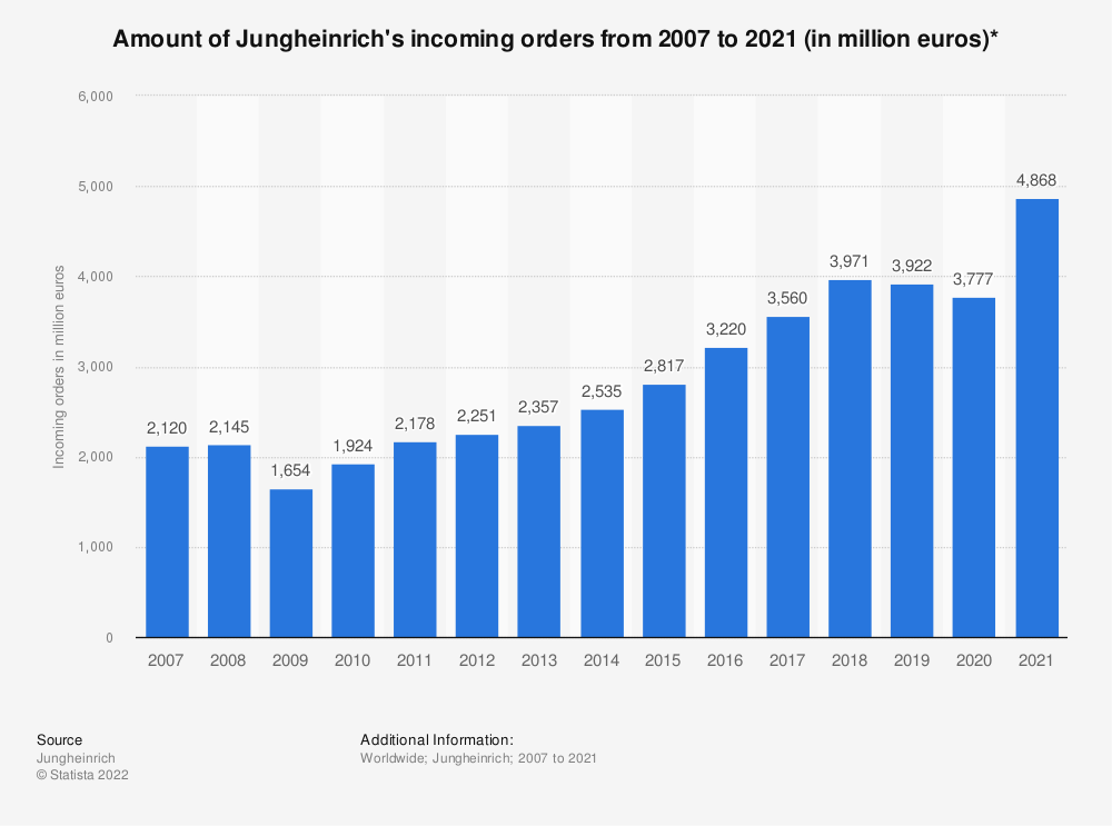 Statistic: Amount of Jungheinrich's incoming orders* from 2007 to 2018 (in million euros) | Statista