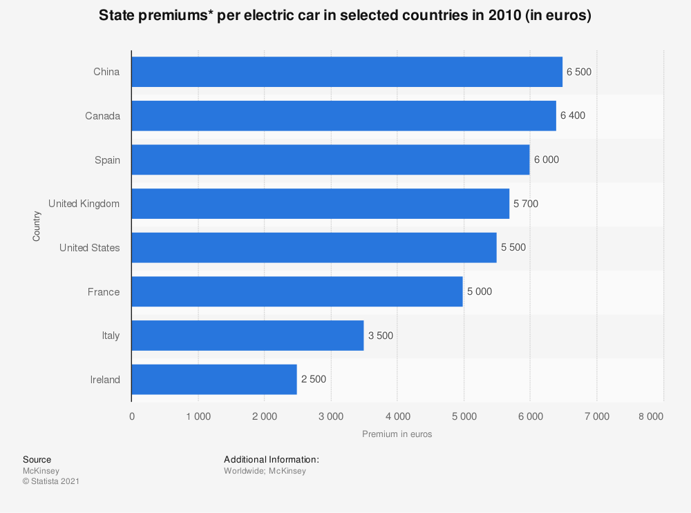 Statistic: State premiums* per electric car in selected countries in 2010 (in euros) | Statista