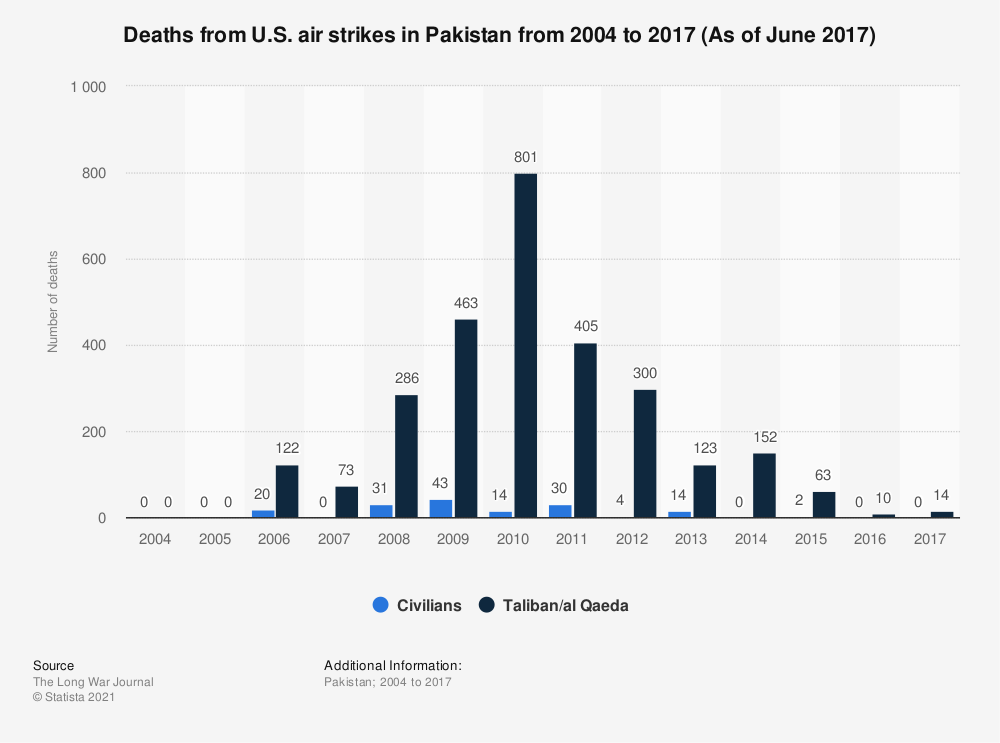 Statistic: Deaths from U.S. air strikes in Pakistan from 2004 to 2016 (As of January 2016) | Statista