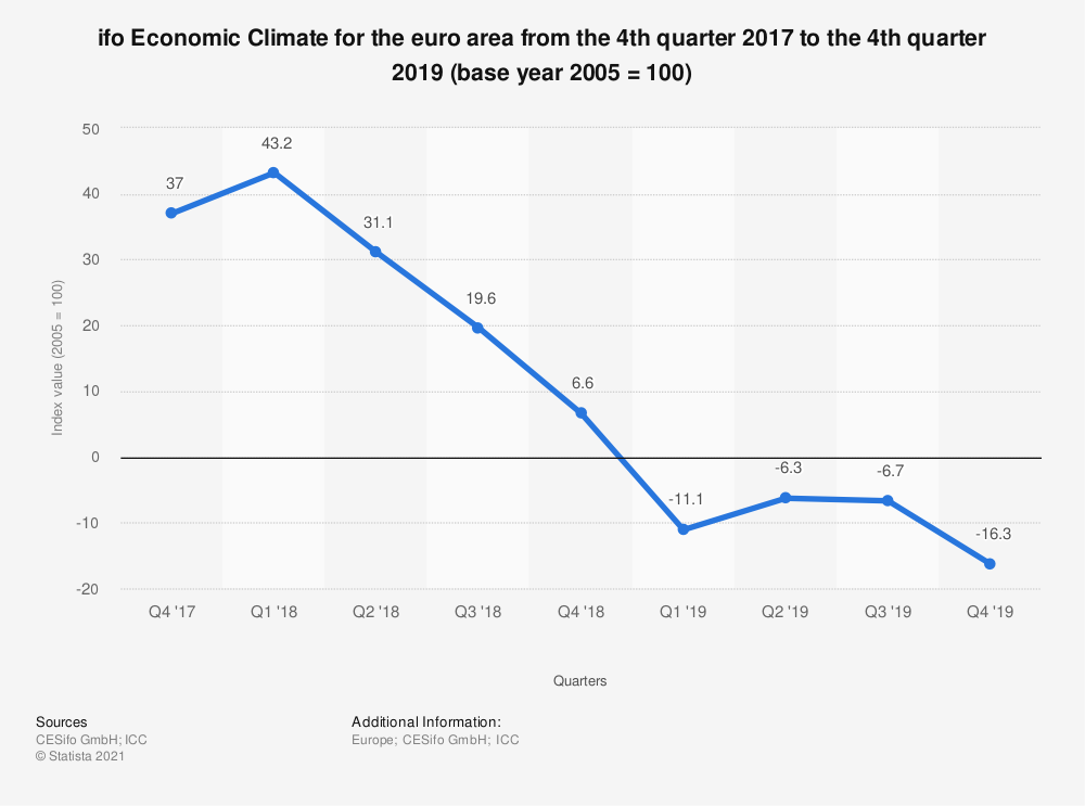 Statistic: ifo Economic Climate for the euro area from the 4th quarter 2017 to the 4th quarter 2019 (base year 2005 = 100) | Statista