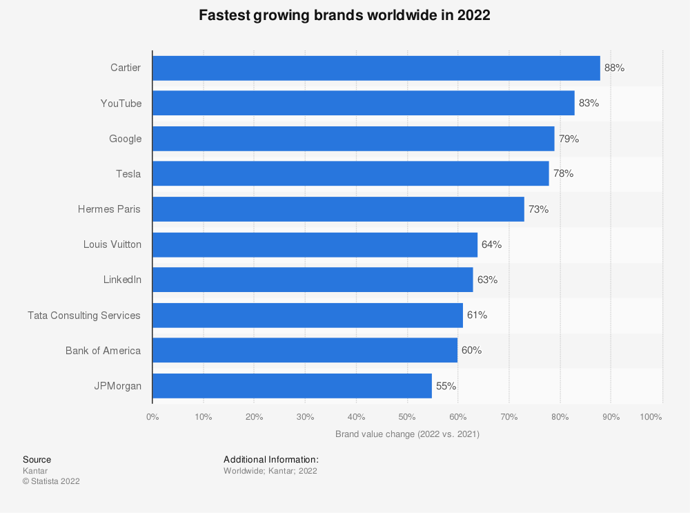 Statistic: Largest brand value change of the largest brands in the world - 2019 value compared with 2018 value - (in percent) | Statista