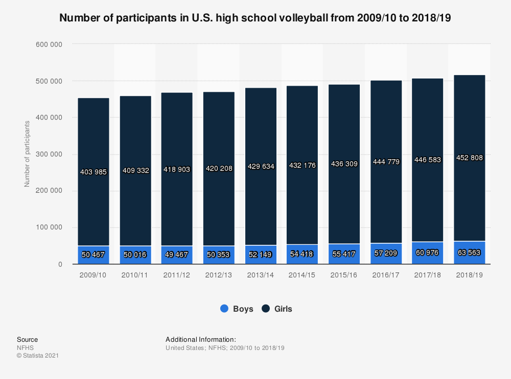 Statistic: Number of participants in U.S. high school volleyball from 2009/10 to 2017/18 | Statista