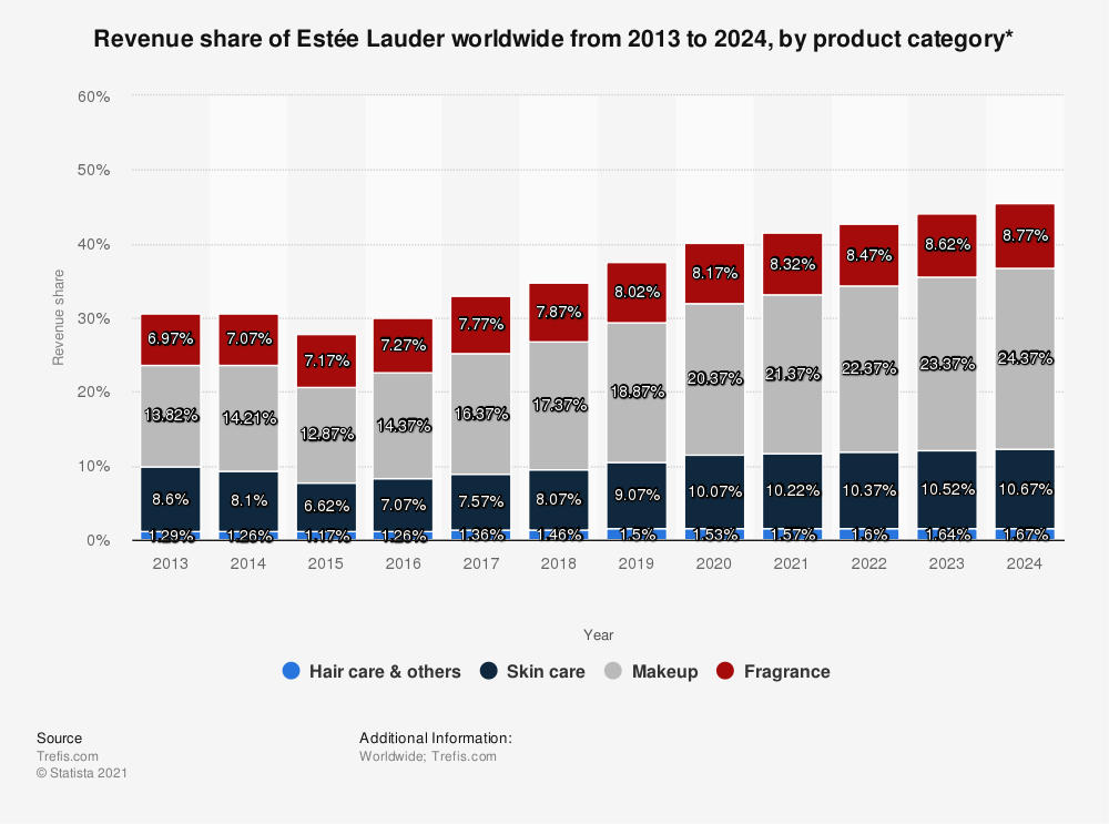 Statistic: Revenue share of Estée Lauder worldwide from 2013 to 2024, by product category* | Statista