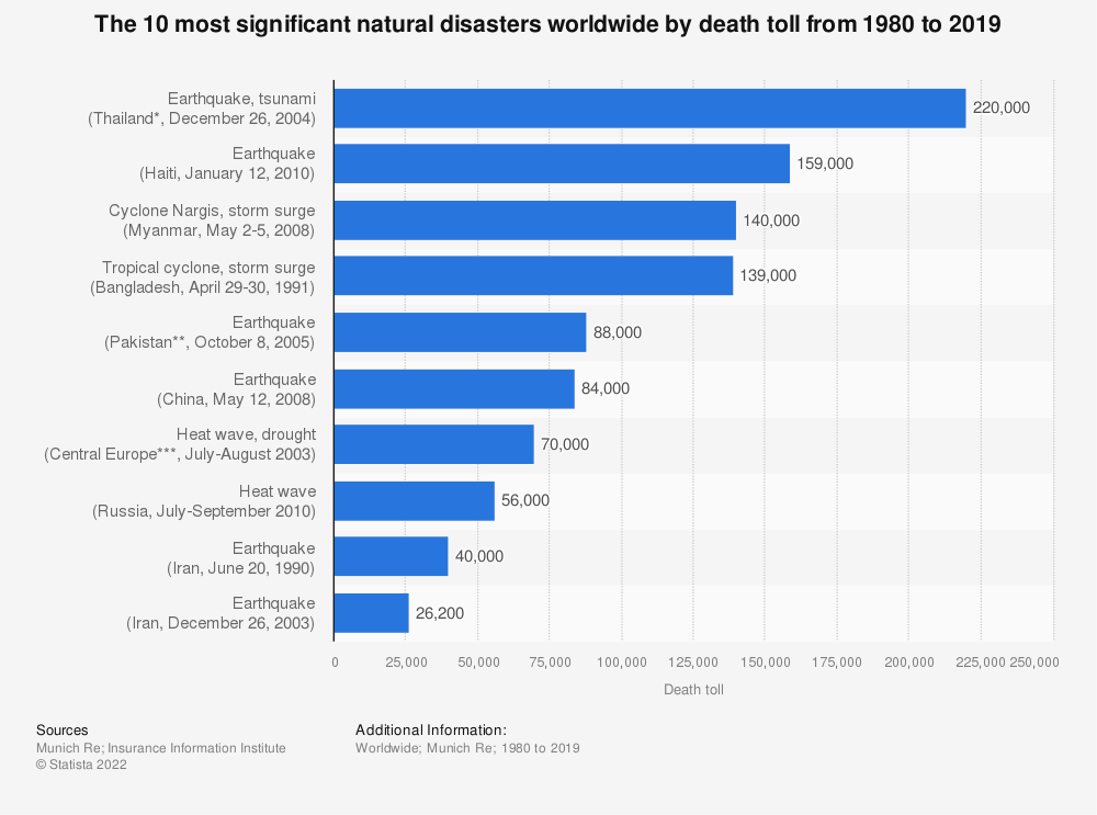 Statistic: The 10 most significant natural disasters worldwide by death toll from 1980 to 2018 | Statista