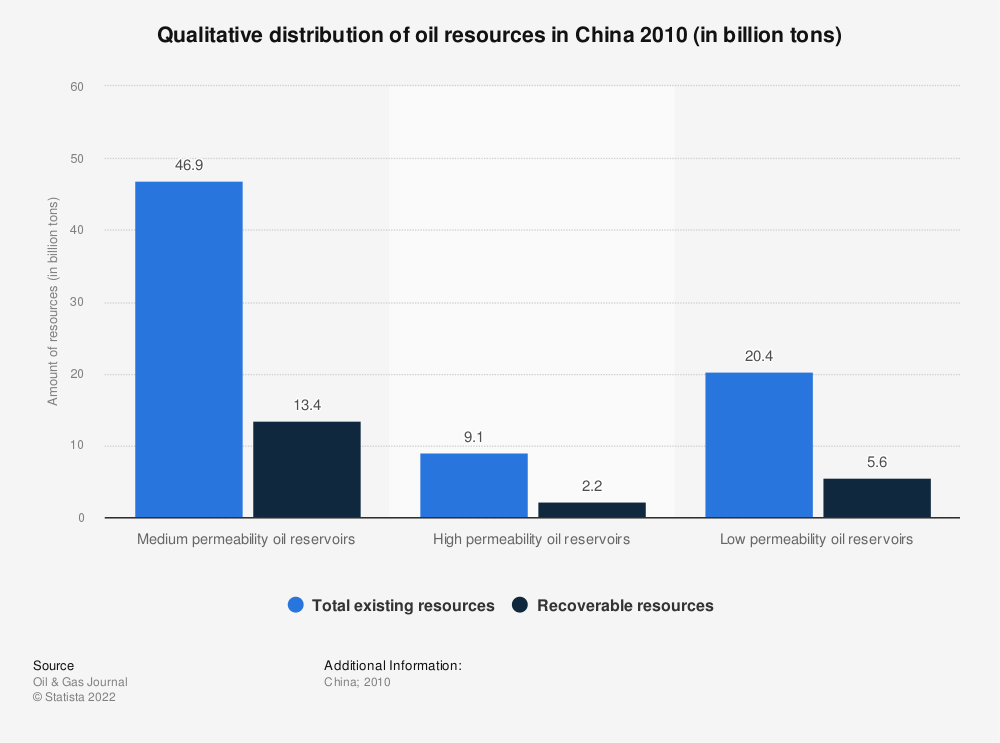 Statistic: Qualitative distribution of oil resources in China 2010 (in billion tons) | Statista