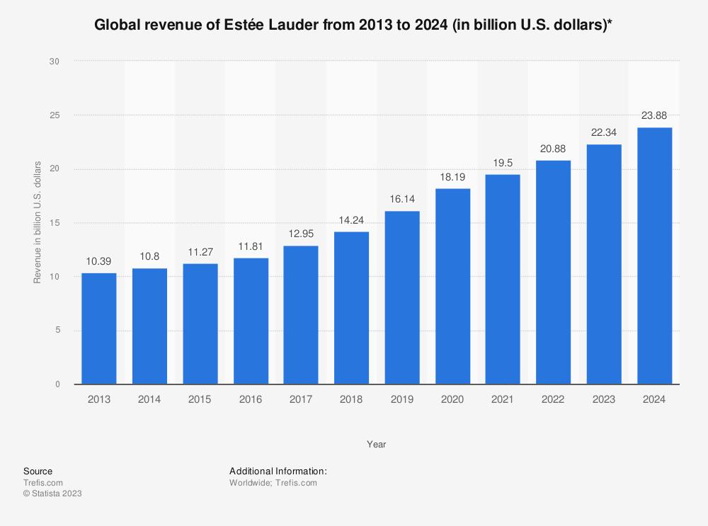 Statistic: Global revenue of Estée Lauder from 2013 to 2024 (in billion U.S. dollars)* | Statista