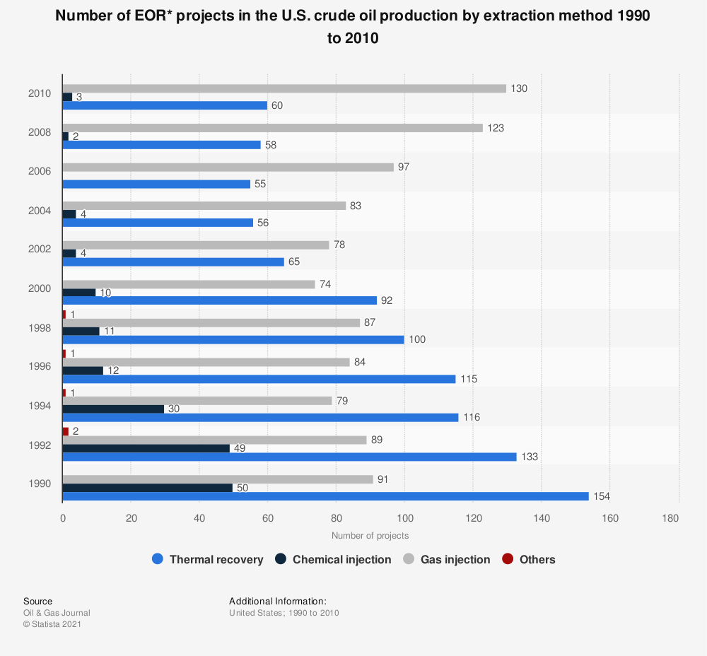 Statistic: Number of EOR* projects in the U.S. crude oil production by extraction method 1990 to 2010 | Statista
