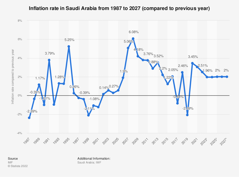 Statistic: Inflation rate in Saudi Arabia from 2014 to 2024 (compared to previous year) | Statista