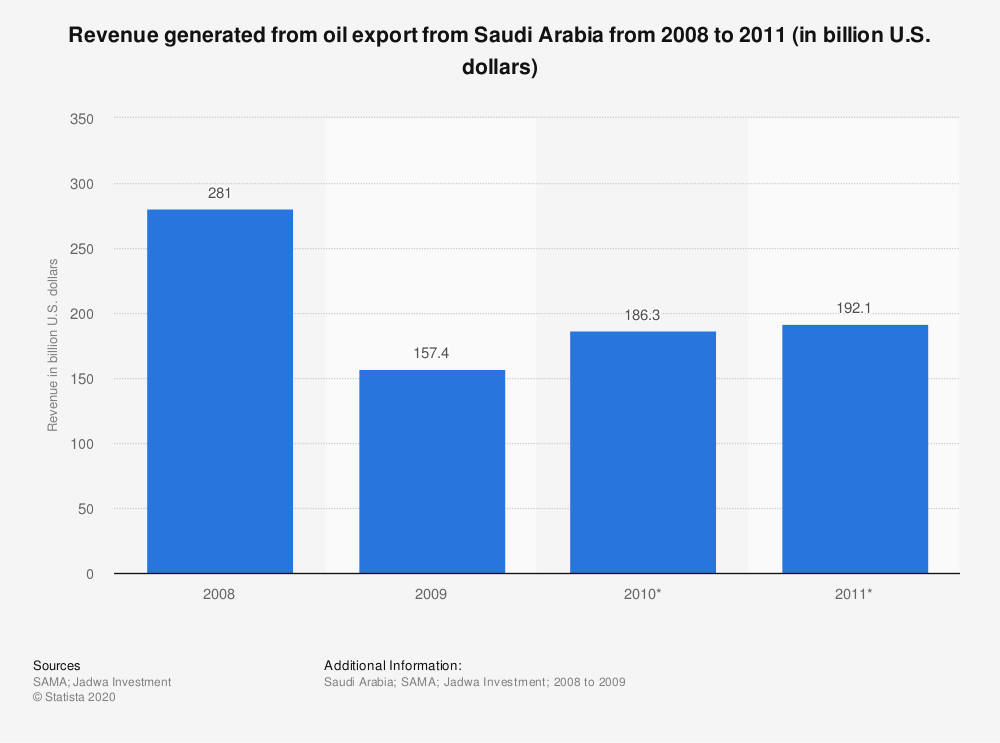 Statistic: Revenue generated from oil export from Saudi Arabia from 2008 to 2011 (in billion U.S. dollars)   Statista
