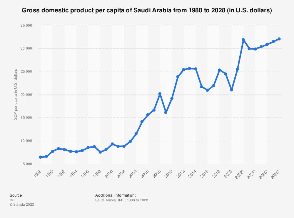 Statistic: Gross domestic product per capita of Saudi Arabia from 1984 to 2024 (in U.S. dollars) | Statista