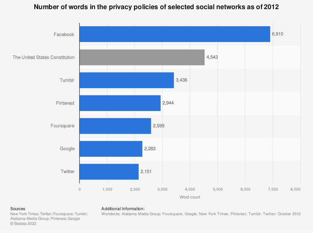 Statistic: Number of words in the privacy policies of selected social networks as of 2012 | Statista