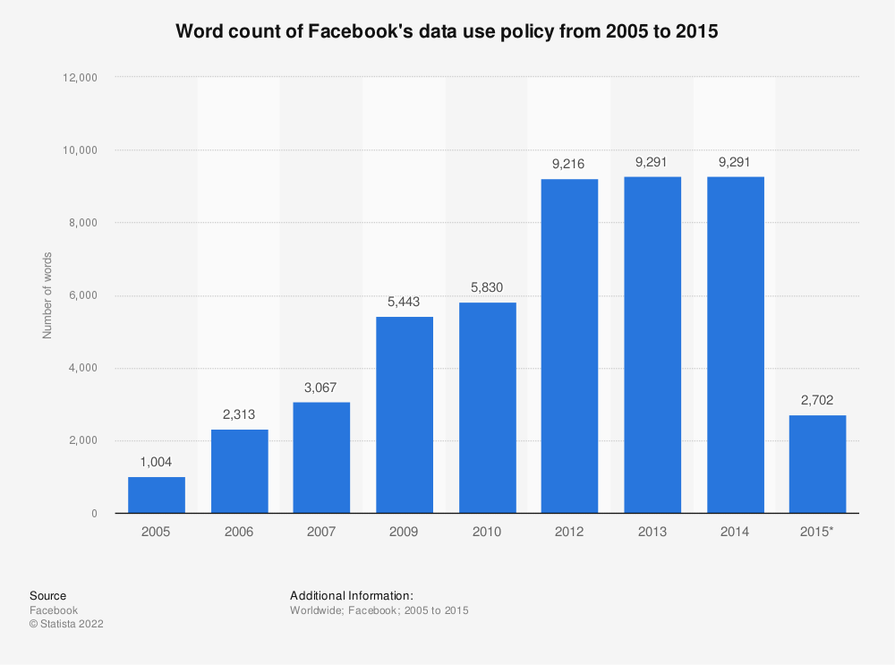 Statistic: Word count of Facebook's data use policy from 2005 to 2015 | Statista