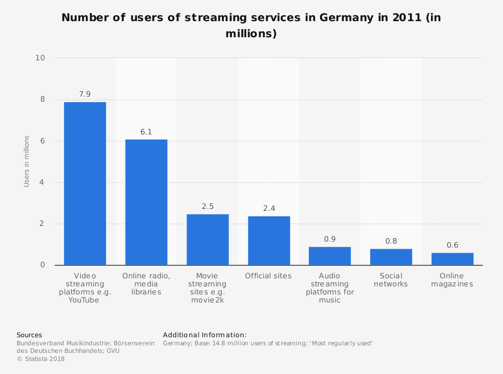 Statistic: Number of users of streaming services in Germany in 2011 (in millions) | Statista