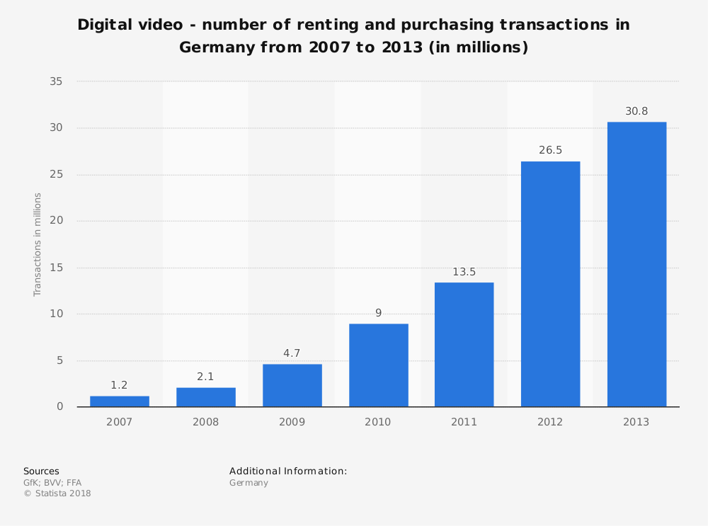 Statistic: Digital video - number of renting and purchasing transactions in Germany from 2007 to 2013 (in millions) | Statista