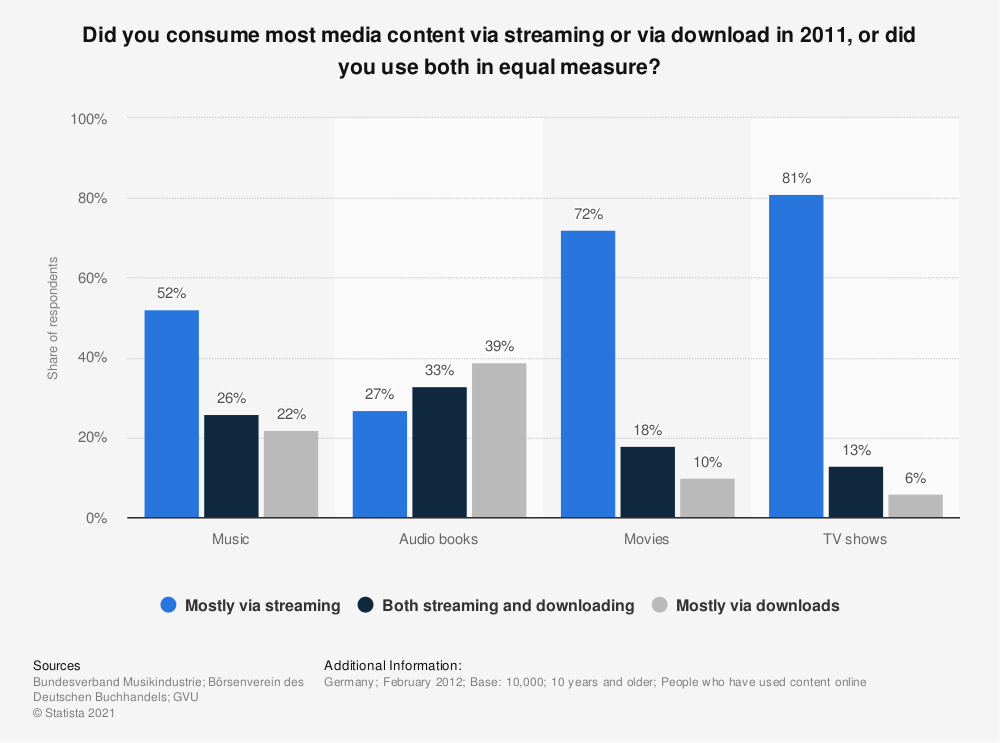 Statistic: Did you consume most media content via streaming or via download in 2011, or did you use both in equal measure? | Statista