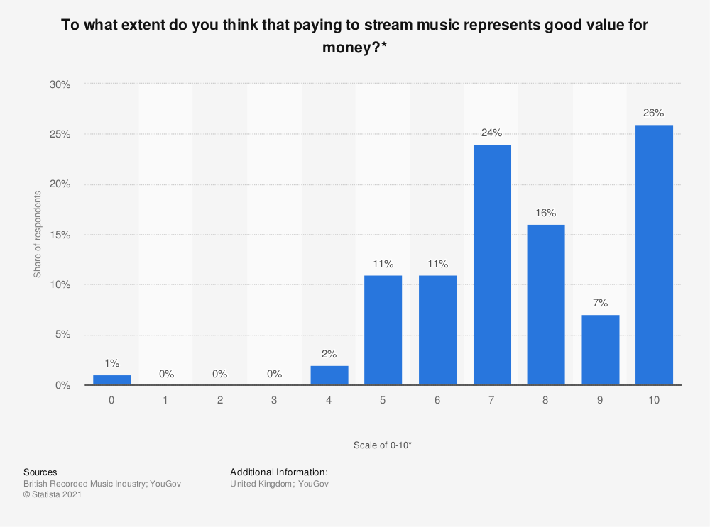 Statistic: To what extent do you think that paying to stream music represents good value for money?* | Statista