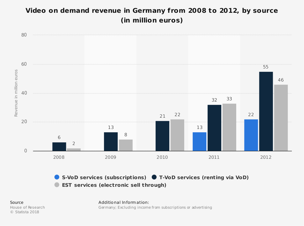 Statistic: Video on demand revenue in Germany from 2008 to 2012, by source (in million euros) | Statista